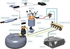 Фильтр для газобаллонной системы